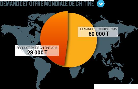 Marché mondial de chitine chitosan SFly
